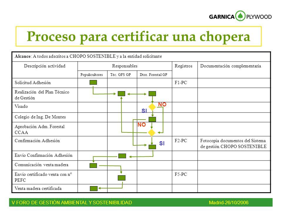 Proceso para certificar una chopera V FORO DE GESTIÓN AMBIENTAL Y SOSTENIBILIDADMadrid-26/10/2006 Alcance: A todos adscritos a CHOPO SOSTENIBLE y a la