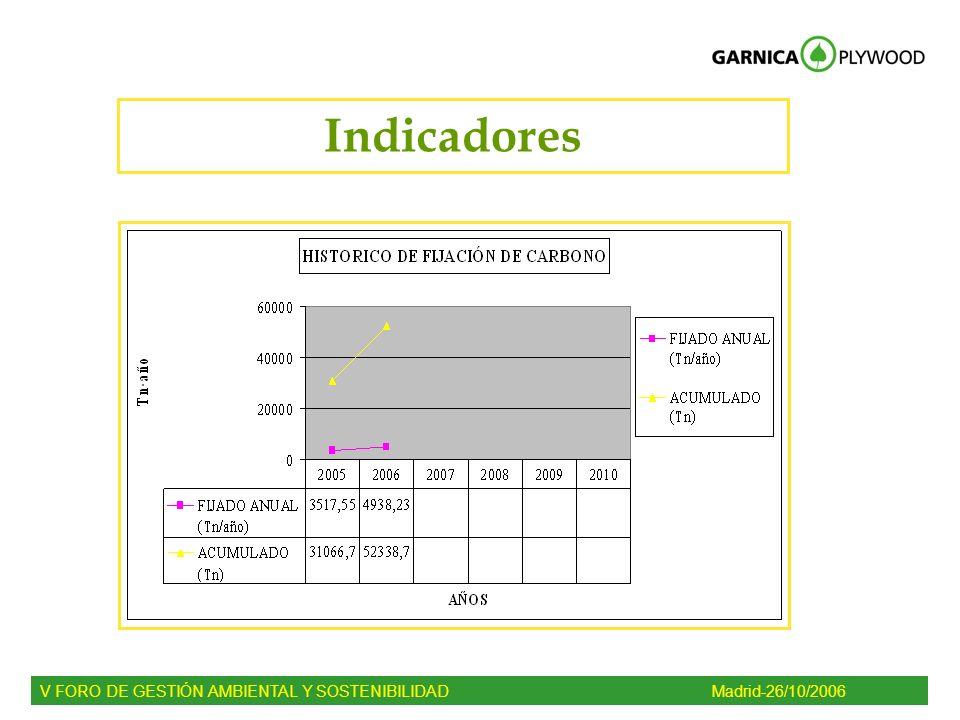 Indicadores V FORO DE GESTIÓN AMBIENTAL Y SOSTENIBILIDADMadrid-26/10/2006