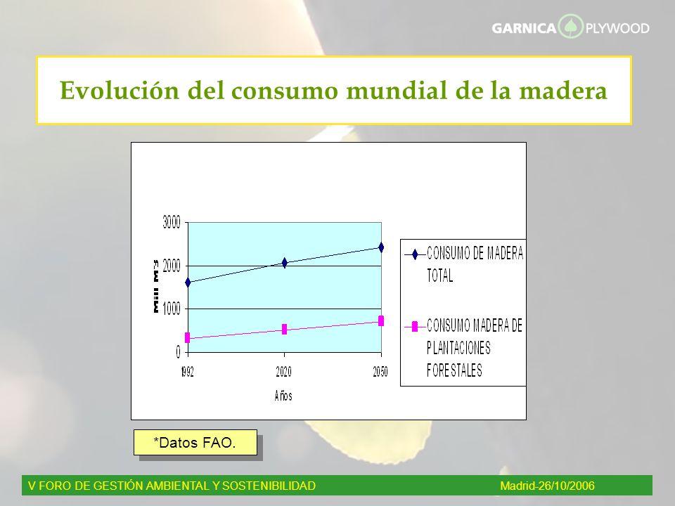 Evolución del consumo mundial de la madera V FORO DE GESTIÓN AMBIENTAL Y SOSTENIBILIDADMadrid-26/10/2006 *Datos FAO.
