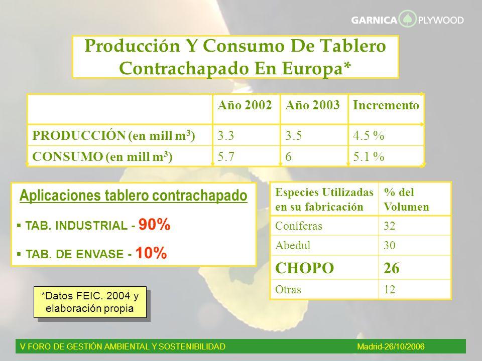 Producción Y Consumo De Tablero Contrachapado En Europa* Aplicaciones tablero contrachapado TAB. INDUSTRIAL - 90% TAB. DE ENVASE - 10% Año 2002Año 200