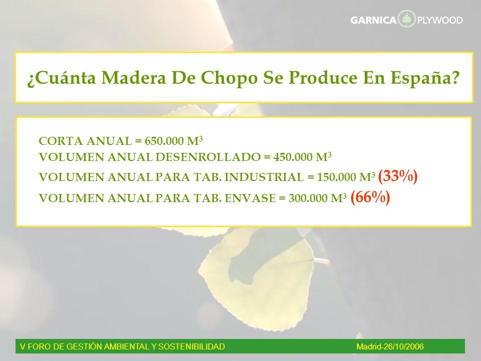 ¿Cuánta Madera De Chopo Se Produce En España? CORTA ANUAL = 650.000 M 3 VOLUMEN ANUAL DESENROLLADO = 450.000 M 3 VOLUMEN ANUAL PARA TAB. INDUSTRIAL =