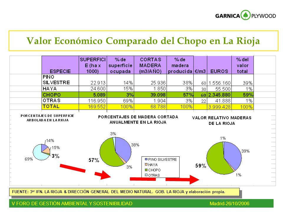 FUENTE: 3 er IFN. LA RIOJA & DIRECCIÓN GENERAL DEL MEDIO NATURAL. GOB. LA RIOJA y elaboración propia. Valor Económico Comparado del Chopo en La Rioja