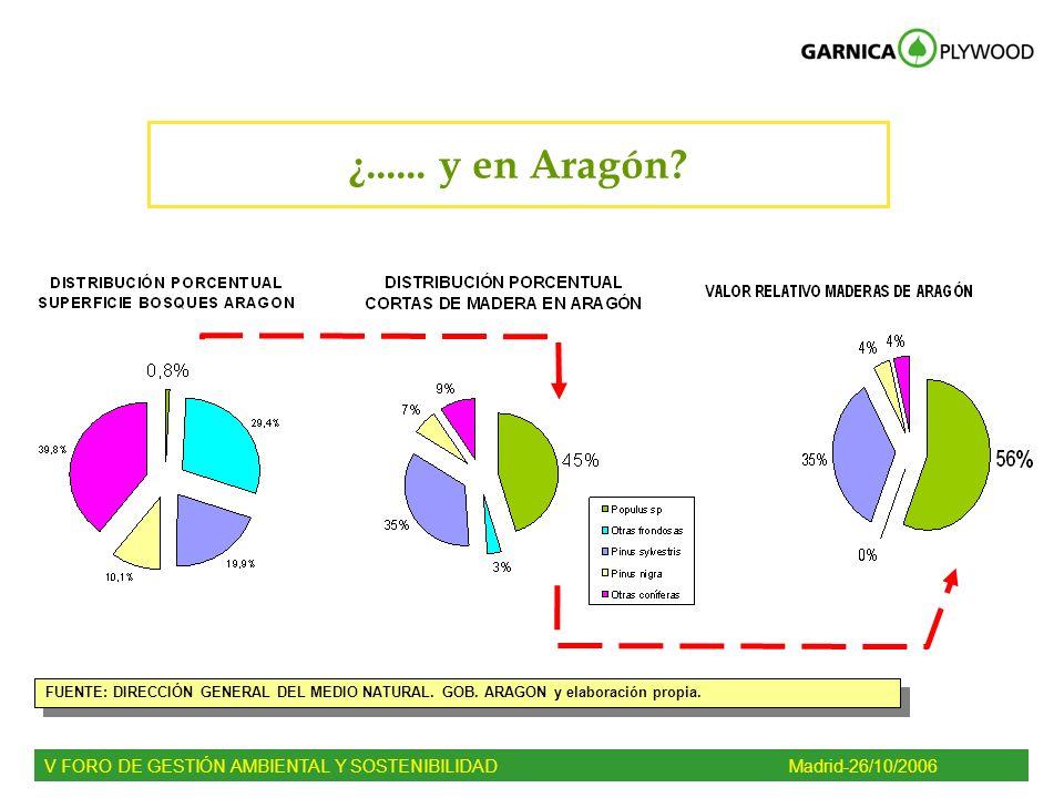 ¿...... y en Aragón? V FORO DE GESTIÓN AMBIENTAL Y SOSTENIBILIDADMadrid-26/10/2006 FUENTE: DIRECCIÓN GENERAL DEL MEDIO NATURAL. GOB. ARAGON y elaborac