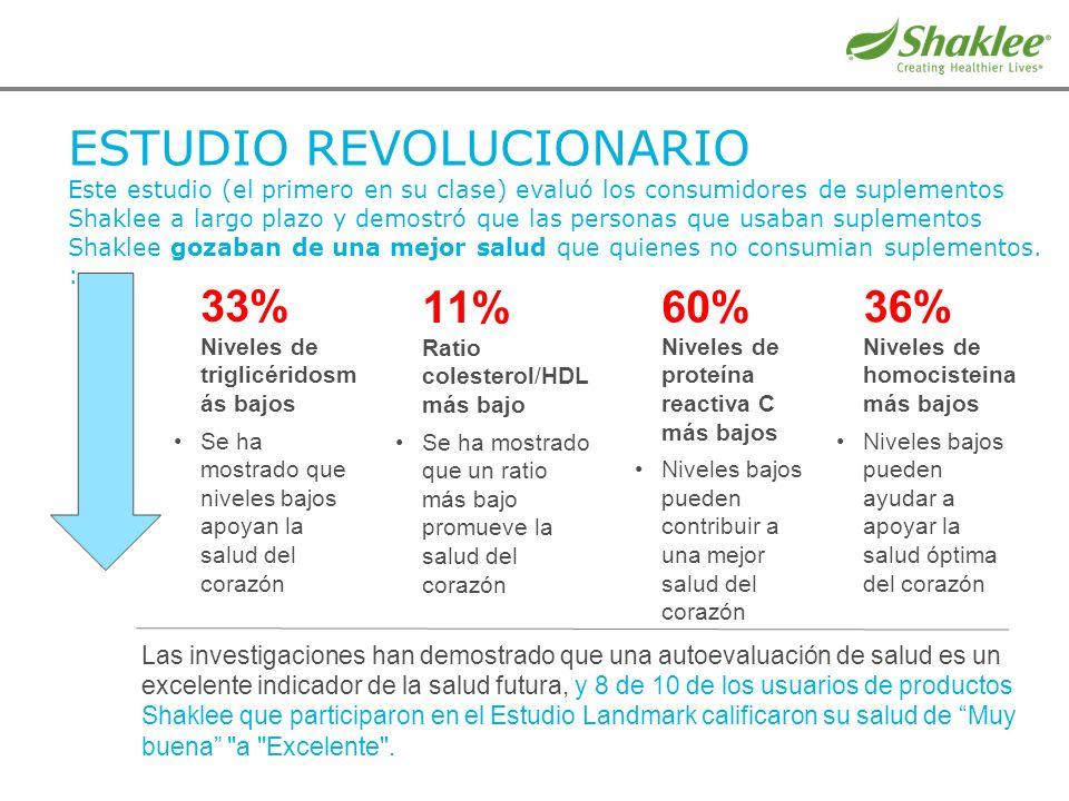 ESTUDIO REVOLUCIONARIO Este estudio (el primero en su clase) evaluó los consumidores de suplementos Shaklee a largo plazo y demostró que las personas