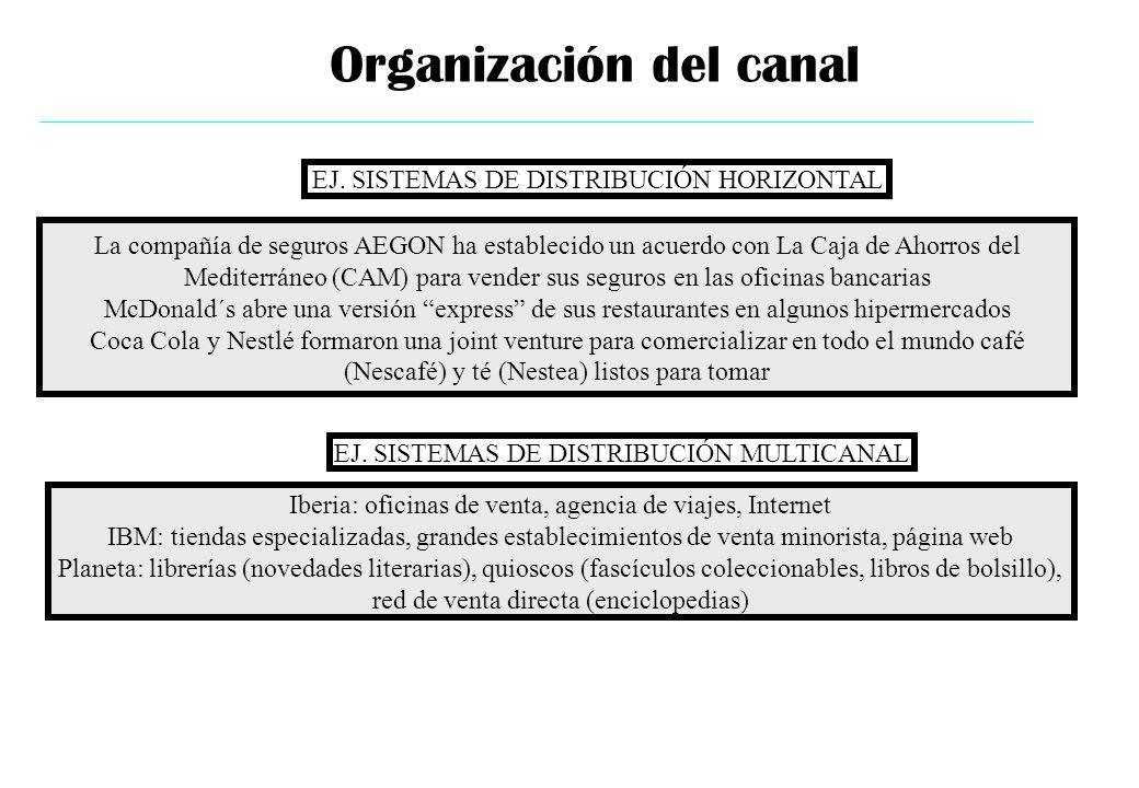 EJ. SISTEMAS DE DISTRIBUCIÓN HORIZONTAL La compañía de seguros AEGON ha establecido un acuerdo con La Caja de Ahorros del Mediterráneo (CAM) para vend