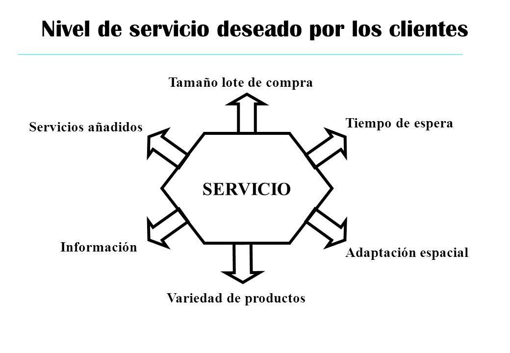 Nivel de servicio deseado por los clientes SERVICIO Tamaño lote de compra Tiempo de espera Adaptación espacial Variedad de productos Información Servi