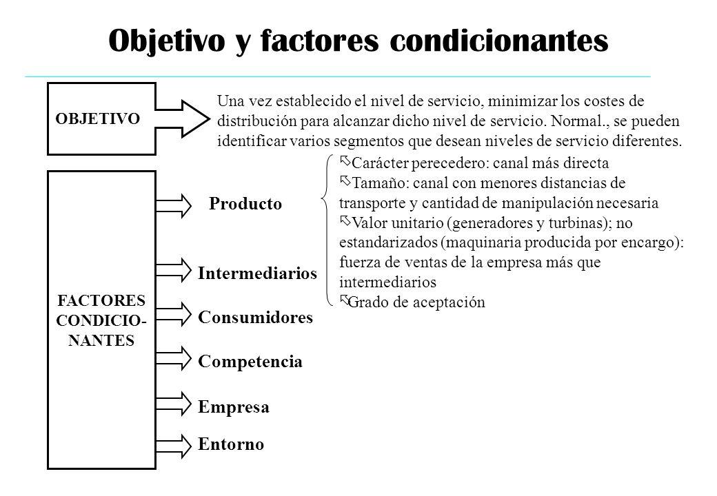 Objetivo y factores condicionantes OBJETIVO Una vez establecido el nivel de servicio, minimizar los costes de distribución para alcanzar dicho nivel d