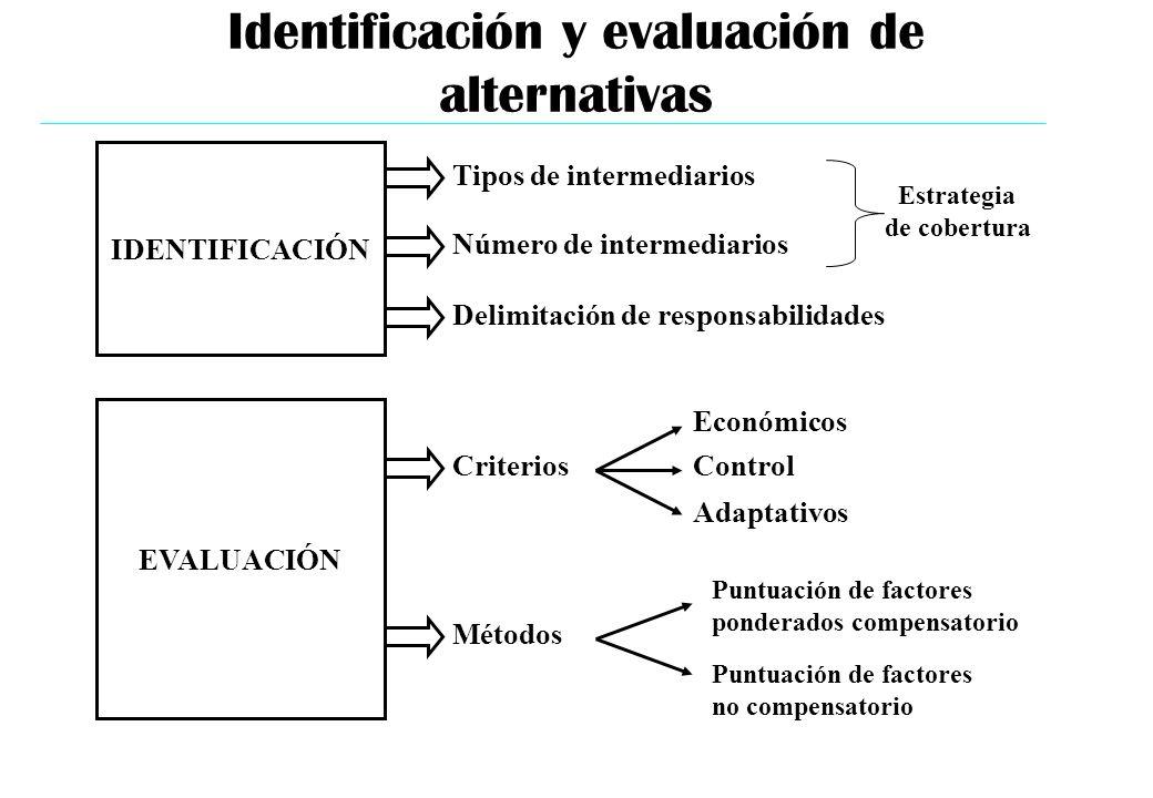 Identificación y evaluación de alternativas IDENTIFICACIÓN EVALUACIÓN Tipos de intermediarios Número de intermediarios Delimitación de responsabilidad