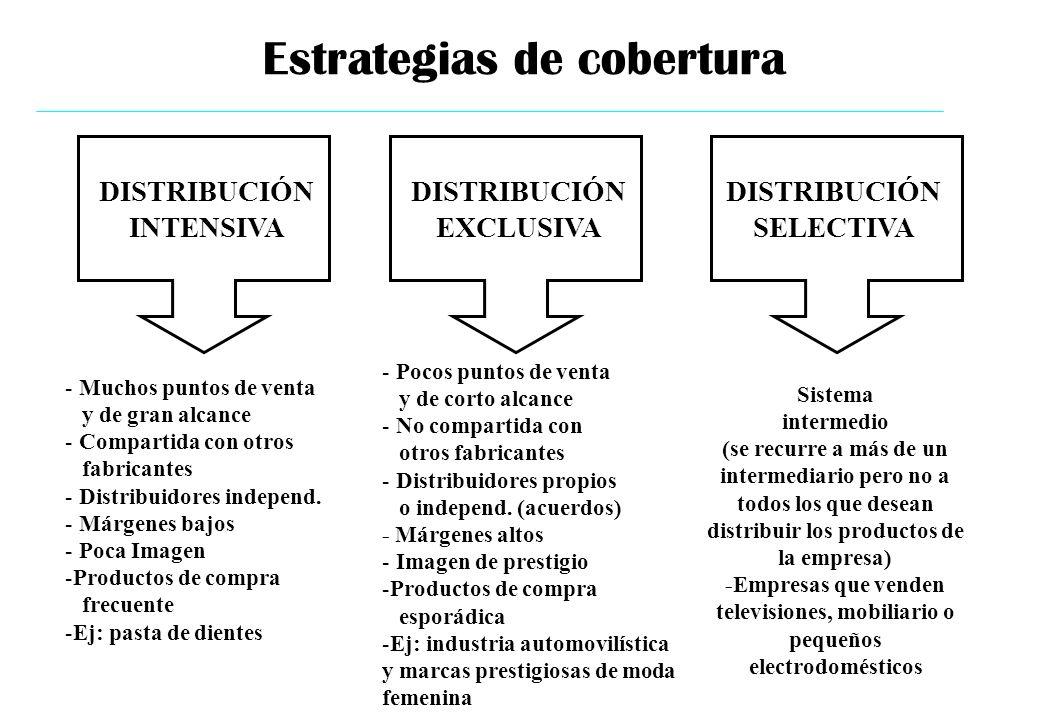 Estrategias de cobertura DISTRIBUCIÓN INTENSIVA DISTRIBUCIÓN EXCLUSIVA DISTRIBUCIÓN SELECTIVA - Muchos puntos de venta y de gran alcance - Compartida