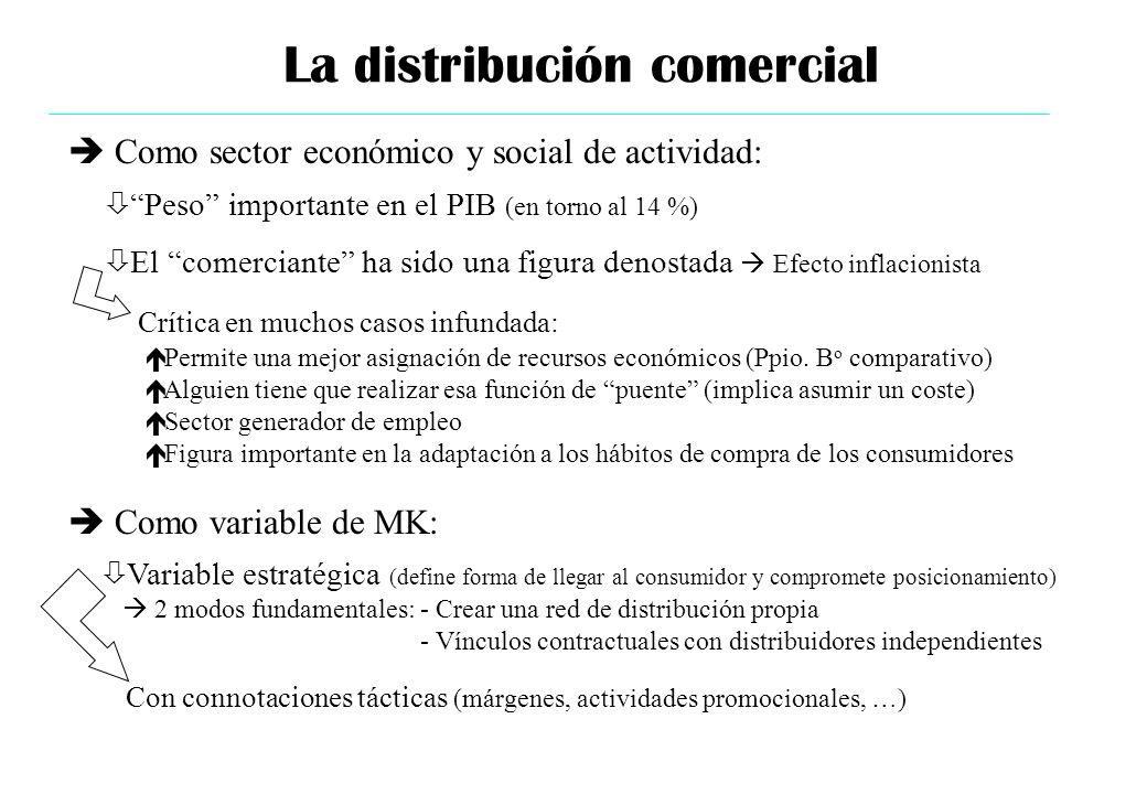 La distribución comercial ò Peso importante en el PIB (en torno al 14 %) ò El comerciante ha sido una figura denostada Efecto inflacionista Crítica en
