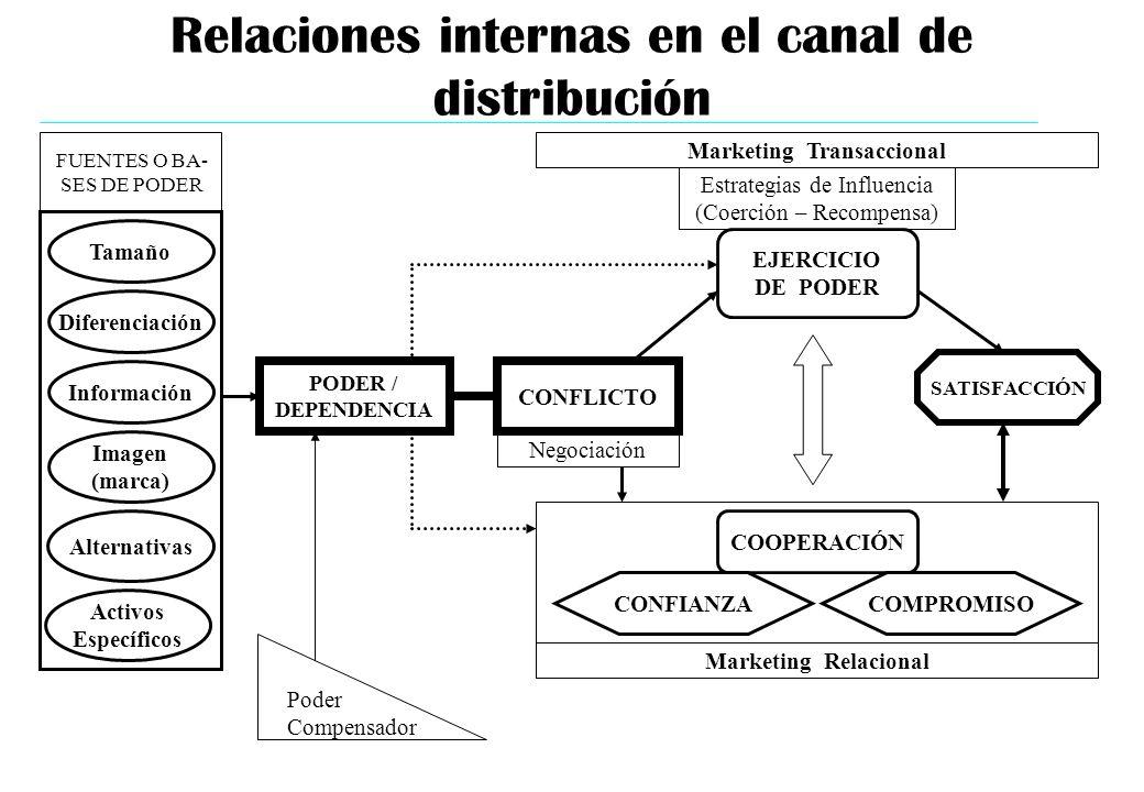 Relaciones internas en el canal de distribución PODER / DEPENDENCIA CONFLICTO EJERCICIO DE PODER COOPERACIÓN SATISFACCIÓN COMPROMISOCONFIANZA Marketin