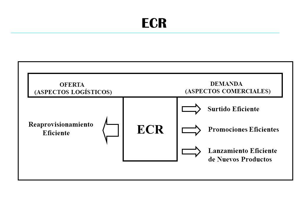 ECR Surtido Eficiente Promociones Eficientes Lanzamiento Eficiente de Nuevos Productos Reaprovisionamiento Eficiente OFERTA (ASPECTOS LOGÍSTICOS) DEMA