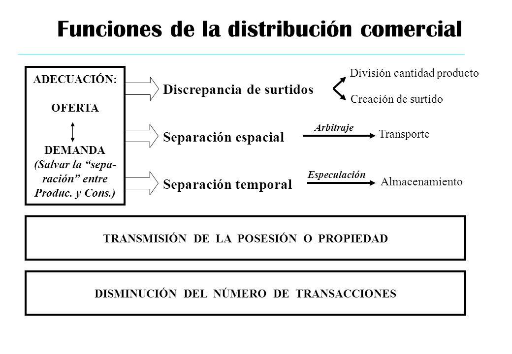 Funciones de la distribución comercial ADECUACIÓN: OFERTA DEMANDA (Salvar la sepa- ración entre Produc. y Cons.) Discrepancia de surtidos División can