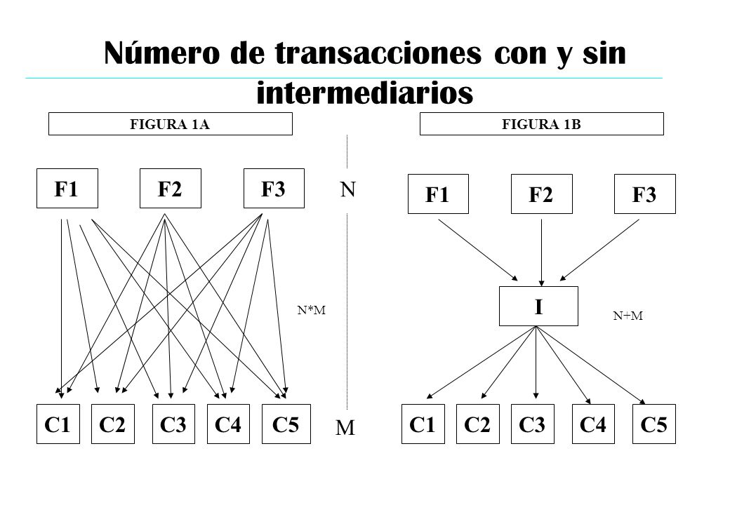 Número de transacciones con y sin intermediarios FIGURA 1A F1F2F3 C1C2C3C4C5 FIGURA 1B F1F2F3 C1C2C3C4C5 N M N*M I N+M