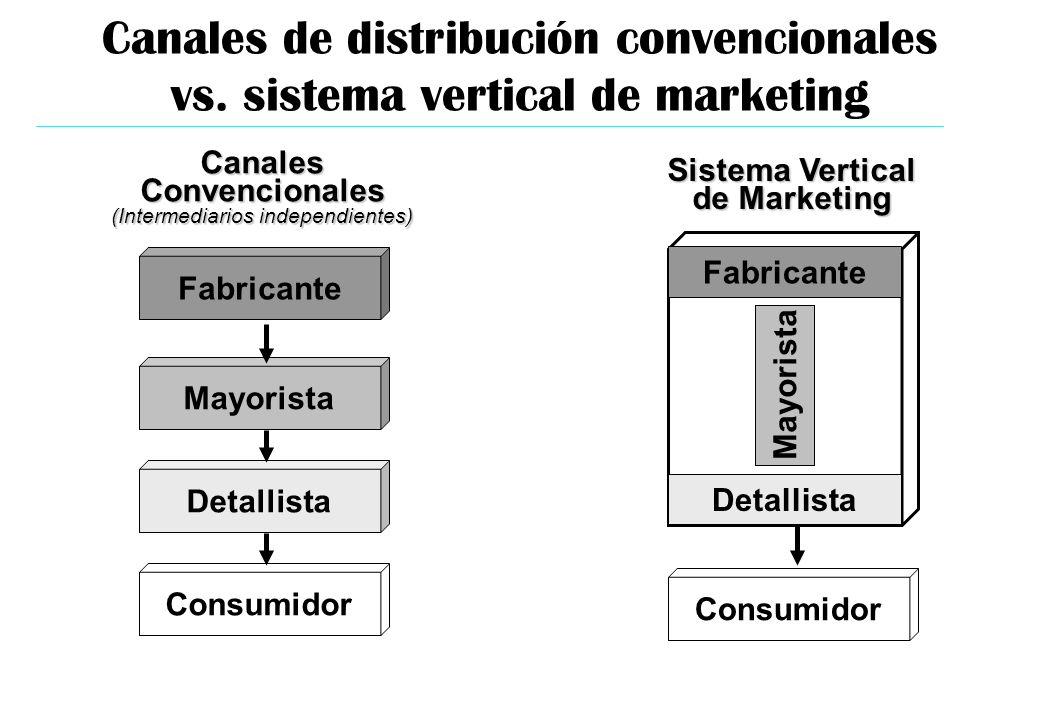 Canales de distribución convencionales vs. sistema vertical de marketing Sistema Vertical de Marketing Fabricante Detallista CanalesConvencionales (In
