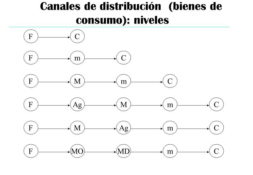 CF F F F F F m M Ag M MO C m M Ag MD C m m m C C C Canales de distribución (bienes de consumo): niveles