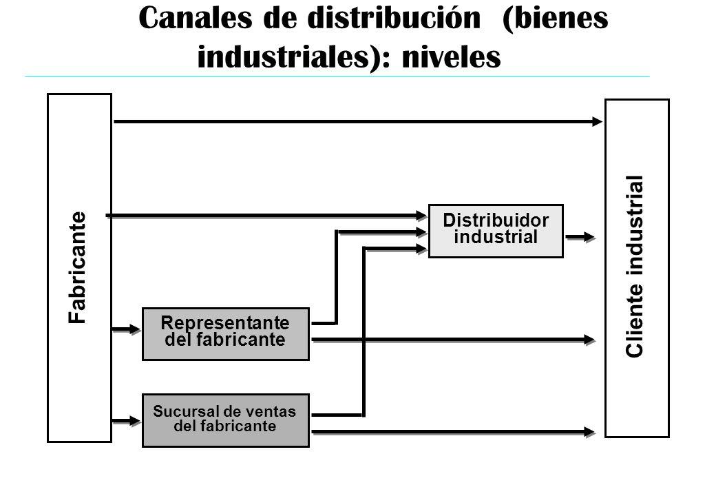 Canales de distribución (bienes industriales): niveles Distribuidor industrial Fabricante Cliente industrial Representante del fabricante Sucursal de