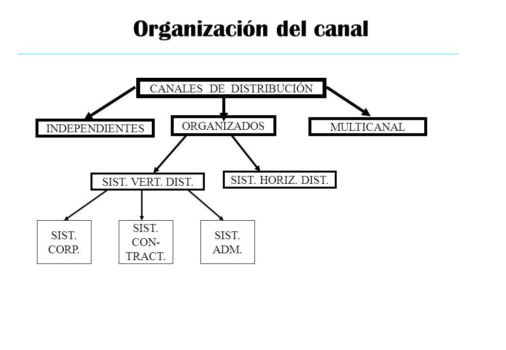 CANALES DE DISTRIBUCIÓN INDEPENDIENTES ORGANIZADOS SIST. VERT. DIST. SIST. HORIZ. DIST. SIST. CORP. SIST. CON- TRACT. SIST. ADM. Organización del cana