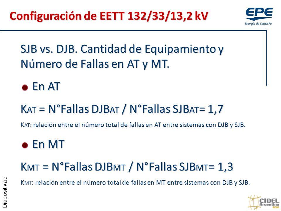 Diapositiva 9 SJB vs.DJB. Cantidad de Equipamiento y Número de Fallas en AT y MT.