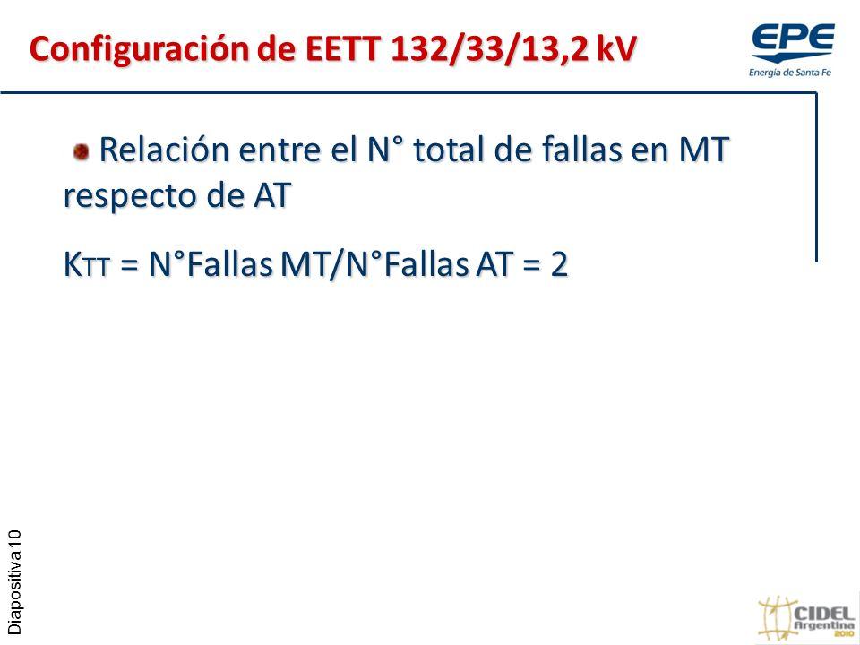 Diapositiva 10 Relación entre el N° total de fallas en MT respecto de AT Relación entre el N° total de fallas en MT respecto de AT K TT = N°Fallas MT/N°Fallas AT = 2 Configuración de EETT 132/33/13,2 kV