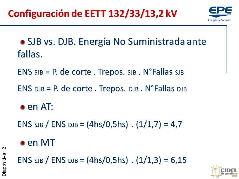 Diapositiva 12 SJB vs.DJB. Energía No Suministrada ante fallas.