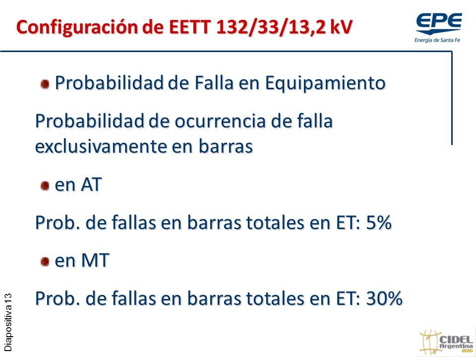 Diapositiva 13 Probabilidad de Falla en Equipamiento Probabilidad de Falla en Equipamiento Probabilidad de ocurrencia de falla exclusivamente en barras en AT en AT Prob.