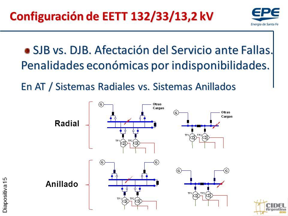 Diapositiva 15 SJB vs.DJB. Afectación del Servicio ante Fallas.