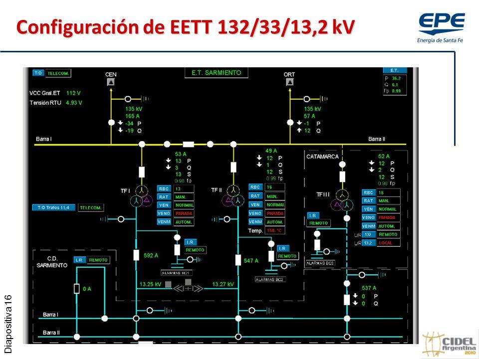 Diapositiva 16 Configuración de EETT 132/33/13,2 kV
