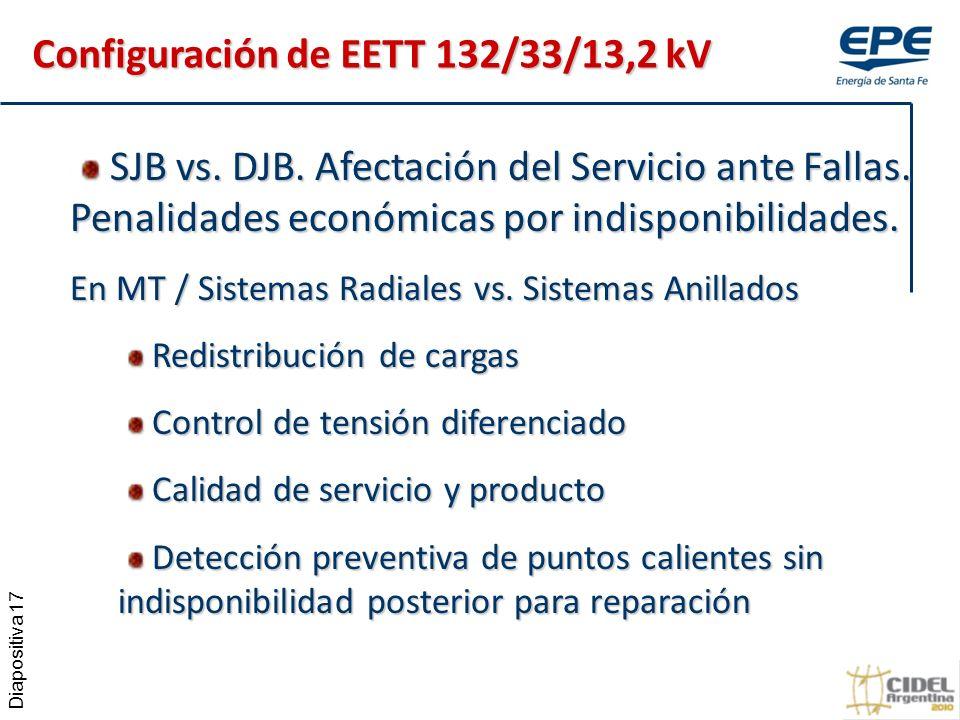 Diapositiva 17 SJB vs.DJB. Afectación del Servicio ante Fallas.