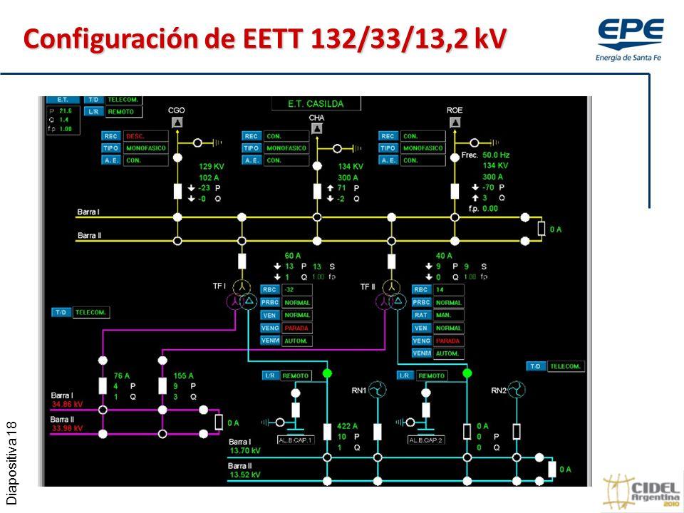 Diapositiva 18 Configuración de EETT 132/33/13,2 kV