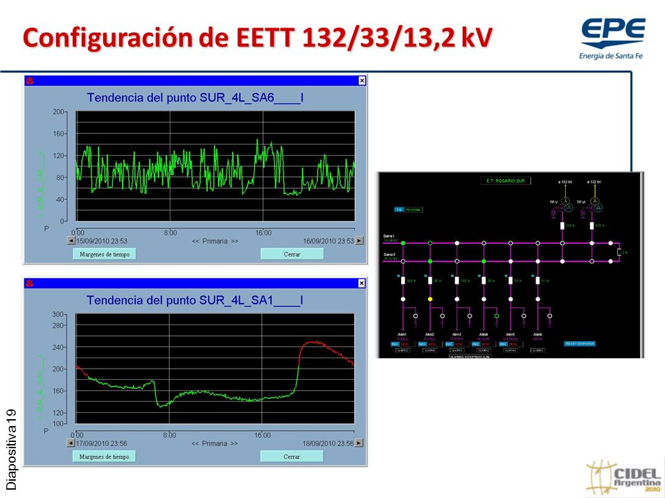 Diapositiva 19 Configuración de EETT 132/33/13,2 kV