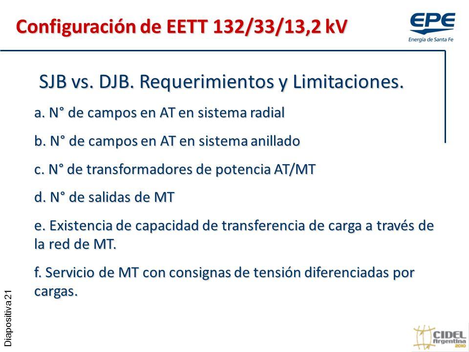 Diapositiva 21 SJB vs.DJB. Requerimientos y Limitaciones.