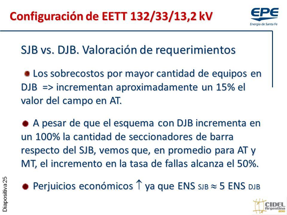 Diapositiva 25 SJB vs.DJB.