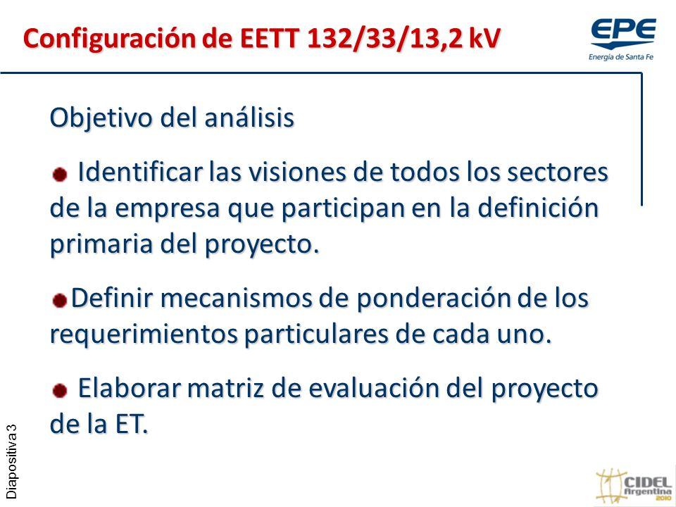 Diapositiva 3 Objetivo del análisis Identificar las visiones de todos los sectores de la empresa que participan en la definición primaria del proyecto.