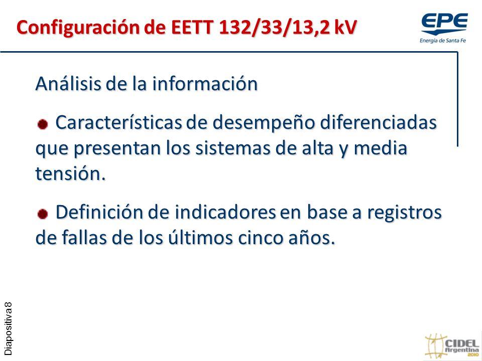 Diapositiva 8 Análisis de la información Características de desempeño diferenciadas que presentan los sistemas de alta y media tensión.