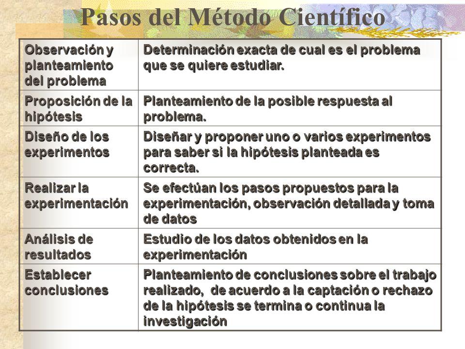 Pasos del Método Científico Observación y planteamiento del problema Determinación exacta de cual es el problema que se quiere estudiar.