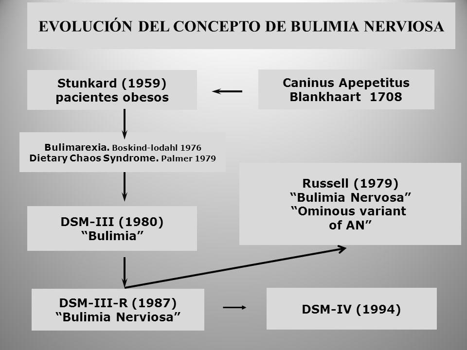 Stunkard (1959) pacientes obesos DSM-III (1980) Bulimia Russell (1979) Bulimia Nervosa Ominous variant of AN DSM-III-R (1987) Bulimia Nerviosa DSM-IV