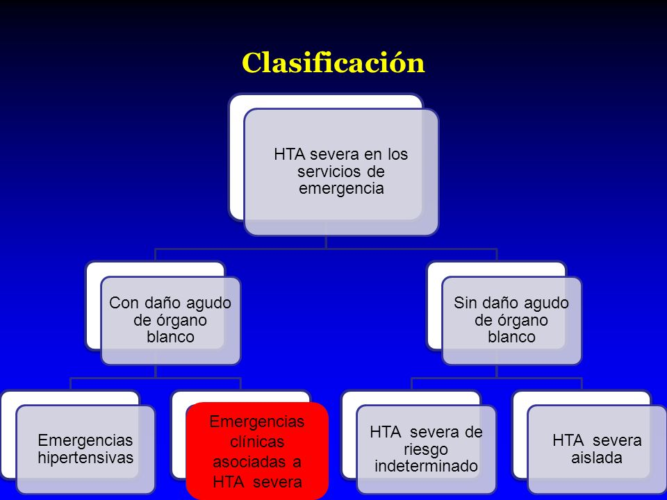 Clasificación HTA severa en los servicios de emergencia Con daño agudo de órgano blanco Emergencias hipertensivas Emergencias clínicas asociadas a HTA