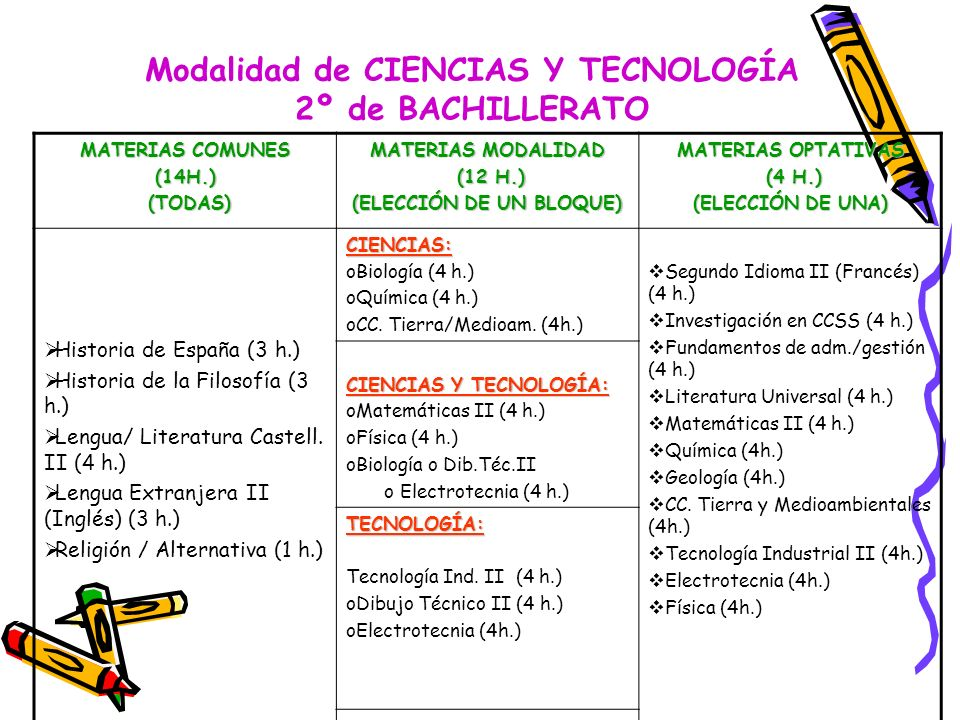 Modalidad de CIENCIAS Y TECNOLOGÍA 2º de BACHILLERATO MATERIAS COMUNES (14H.) (TODAS) (TODAS) MATERIAS MODALIDAD (12 H.) (12 H.) (ELECCIÓN DE UN BLOQU