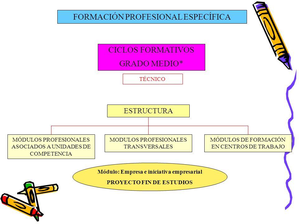 FORMACIÓN PROFESIONAL ESPECÍFICA CICLOS FORMATIVOS GRADO MEDIO* TÉCNICO ESTRUCTURA MÓDULOS PROFESIONALES ASOCIADOS A UNIDADES DE COMPETENCIA MÓDULOS D