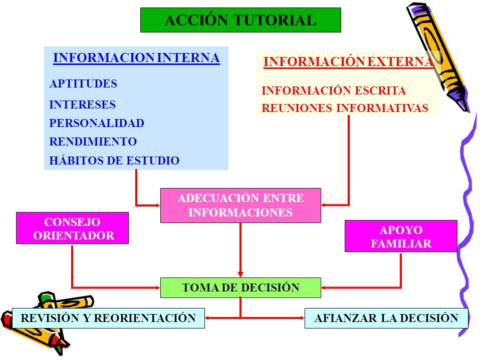 ACCIÓN TUTORIAL INFORMACION INTERNA APTITUDES INTERESES PERSONALIDAD RENDIMIENTO HÁBITOS DE ESTUDIO INFORMACIÓN EXTERNA INFORMACIÓN ESCRITA REUNIONES