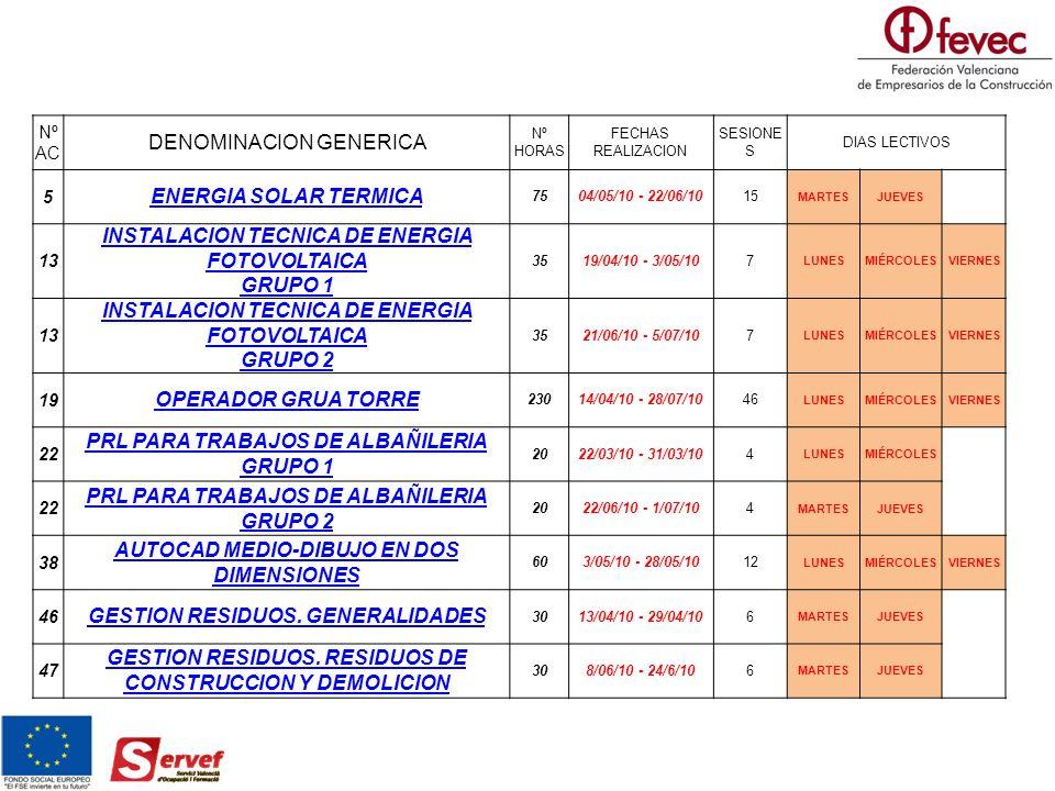 Nº AC DENOMINACION GENERICA Nº HORAS FECHAS REALIZACION SESIONE S DIAS LECTIVOS 5 ENERGIA SOLAR TERMICA 7504/05/10 - 22/06/1015 MARTESJUEVES 13 INSTALACION TECNICA DE ENERGIA FOTOVOLTAICA GRUPO 1 3519/04/10 - 3/05/107 LUNESMIÉRCOLESVIERNES 13 INSTALACION TECNICA DE ENERGIA FOTOVOLTAICA GRUPO 2 3521/06/10 - 5/07/107 LUNESMIÉRCOLESVIERNES 19 OPERADOR GRUA TORRE 23014/04/10 - 28/07/1046 LUNESMIÉRCOLESVIERNES 22 PRL PARA TRABAJOS DE ALBAÑILERIA GRUPO 1 2022/03/10 - 31/03/104 LUNESMIÉRCOLES 22 PRL PARA TRABAJOS DE ALBAÑILERIA GRUPO 2 2022/06/10 - 1/07/104 MARTESJUEVES 38 AUTOCAD MEDIO-DIBUJO EN DOS DIMENSIONES 603/05/10 - 28/05/1012 LUNESMIÉRCOLESVIERNES 46 GESTION RESIDUOS.