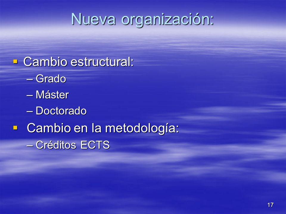 17 Nueva organización: Cambio estructural: Cambio estructural: –Grado –Máster –Doctorado Cambio en la metodología: Cambio en la metodología: –Créditos ECTS
