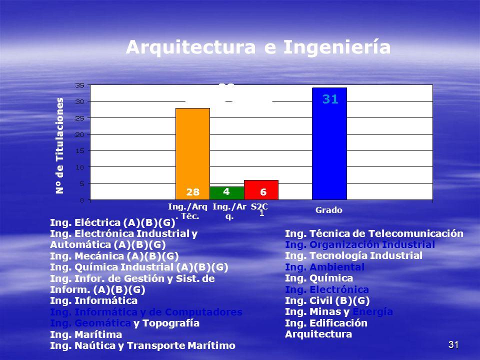 31 Ing. Eléctrica (A)(B)(G) Ing. Electrónica Industrial y Automática (A)(B)(G) Ing.