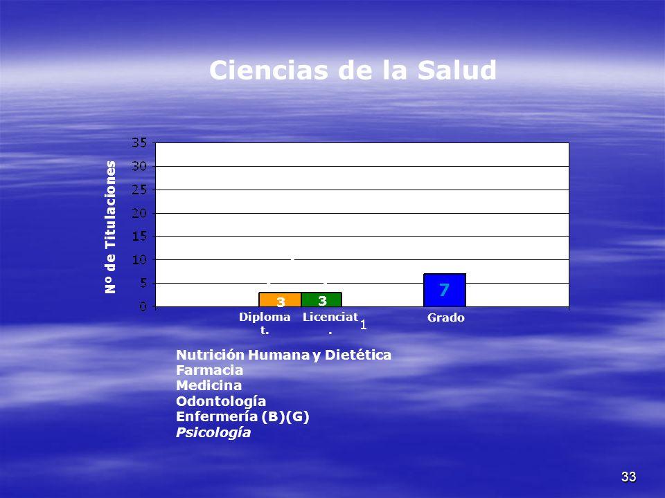 33 Nº de Titulaciones Ciencias de la Salud Nutrición Humana y Dietética Farmacia Medicina Odontología Enfermería (B)(G) Psicología Diploma t.