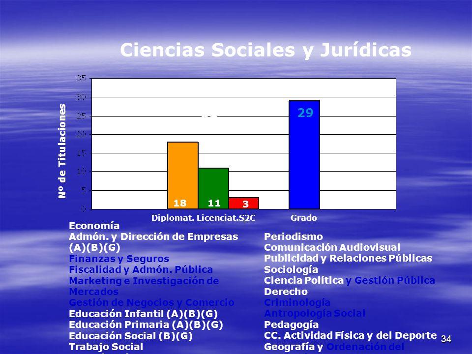 34 Economía Admón. y Dirección de Empresas (A)(B)(G) Finanzas y Seguros Fiscalidad y Admón.