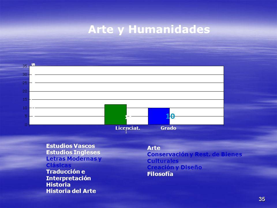 35 Arte y Humanidades Nº de Titulaciones Licenciat.Grado 11 10 Estudios Vascos Estudios Ingleses Letras Modernas y Clásicas Traducción e Interpretación Historia Historia del Arte Arte Conservación y Rest.