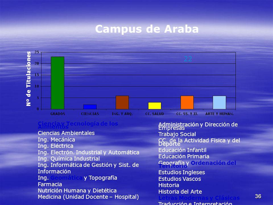36 Campus de Araba Nº de Titulaciones Ciencia y Tecnología de los Alimentos Ciencias Ambientales Ing.