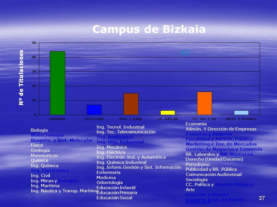 37 Campus de Bizkaia Nº de Titulaciones Biología Biotecnología Bioquím.