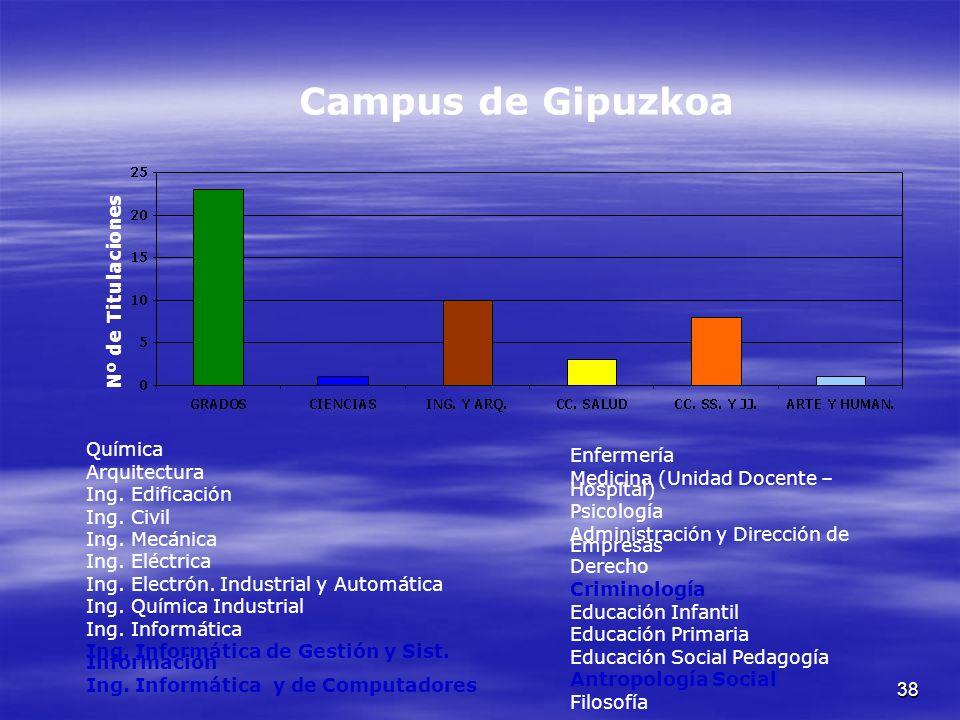 38 Campus de Gipuzkoa Nº de Titulaciones Química Arquitectura Ing.